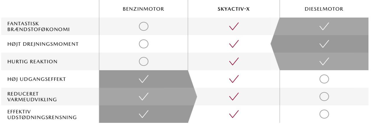 Skyactiv-X kombinerer det bedste fra benzin- og dieselteknologien